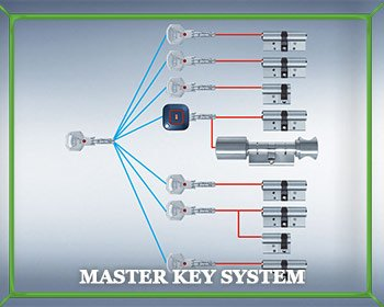 Locksmith Master Store Saint Paul, MN 651-347-1002